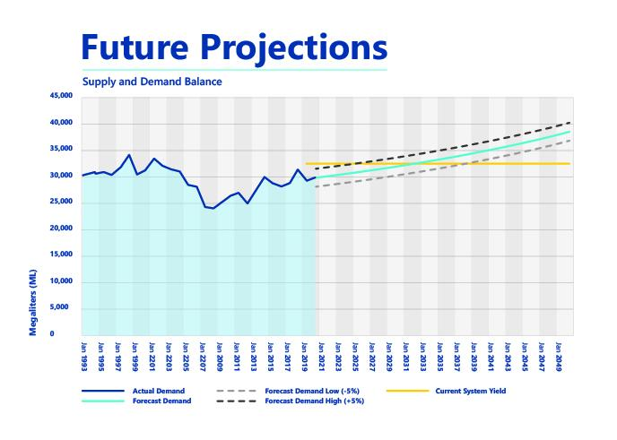 Central Coast Future Water Projections